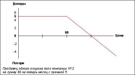 Риски покупки опциона пут форекс индикатор slope